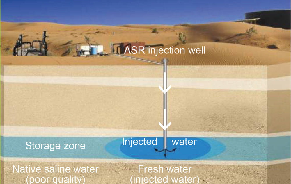 Controlled recharge (injection through ASR wells)  Storage of: • Freshwater (potable) • Treated effluent (reuse)  Storage is achieved by: • Increasing aquifer water level • Lateral displacement of the native saline water • Flushing/cycling