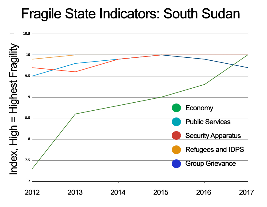 South-Sudan-Fragile-States-Indicators-2017.png