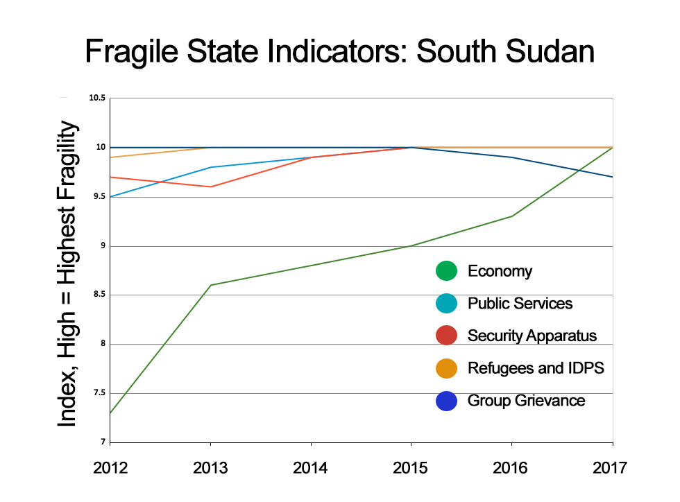 Fragile State Indicators: South Sudan