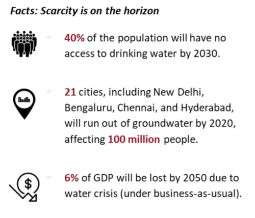 Summary of Crisis - Image Source: June 2018 Niti Aayog Composite Water Management Index