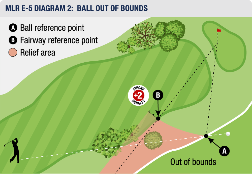 MLR E-5 DIAGRAM 2: BALL OUT OF BOUNDS