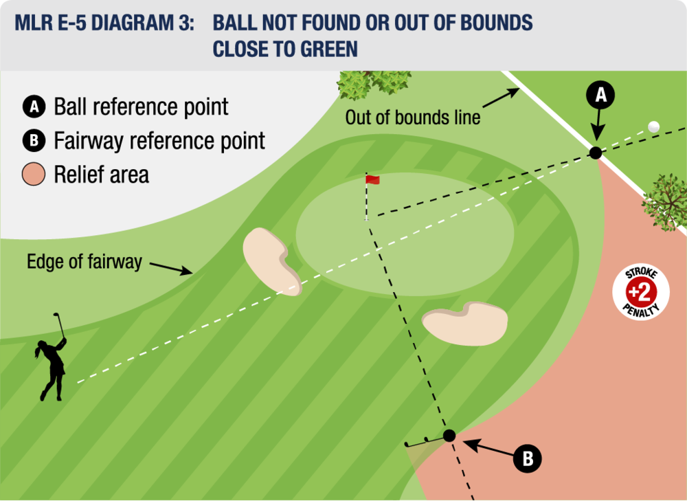 MLR E-5 DIAGRAM 3: BALL NOT FOUND OR OUT OF BOUNDS CLOSE TO GREEN