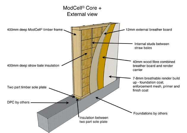 Prefabricated ModCell timber and straw bale panels  (Photos: http://www.modcell.co.uk)