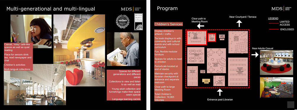 2008 Chinatown Branch Library Planning Study - Program Diagrams