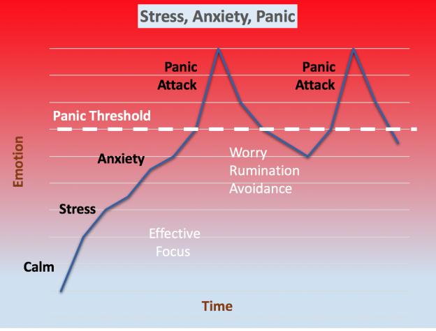 panic-chart-2016-624x475.png