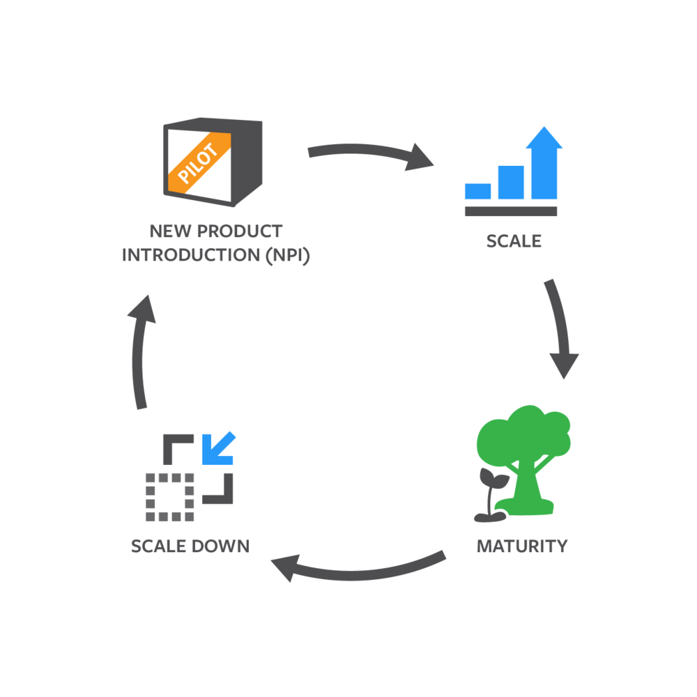 product-lifecycle-management-npi.png
