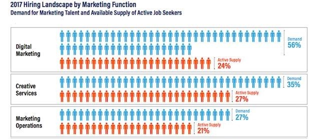 CHART I.  2017 Demand for Marketing Talent + Available Supply