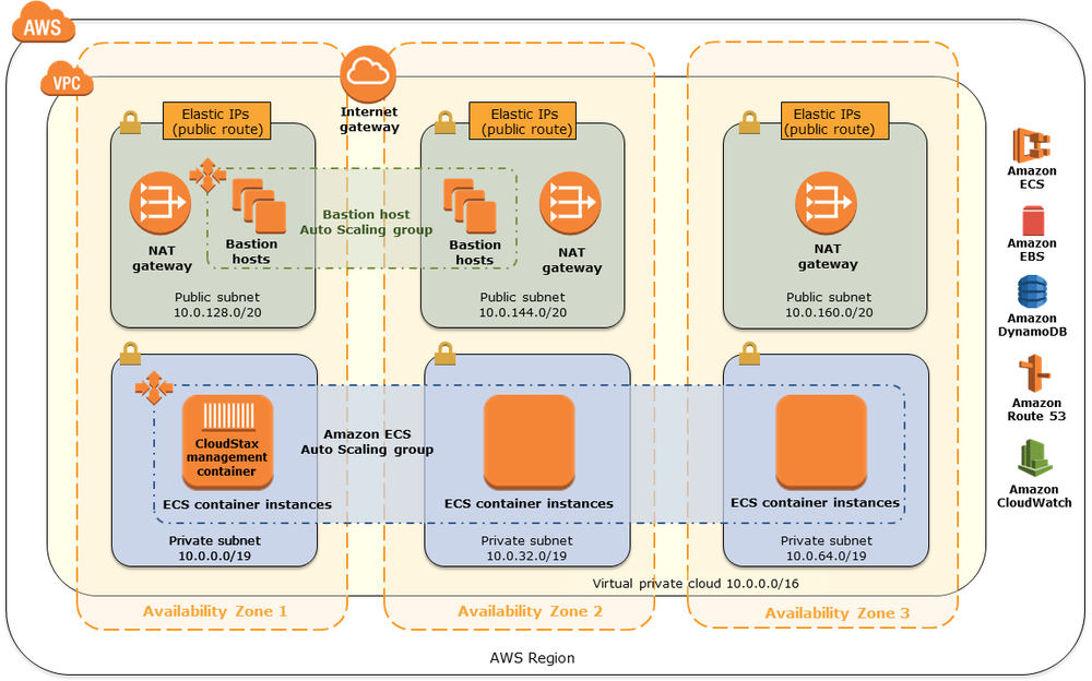 Firecamp Architecture on AWS