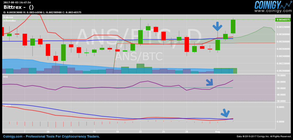 "note NEO still traded under symbol ""ANS"" on Bittrex for time being. MACD/Ichimoku presented with fast SMA in red and slow SMA in blue."