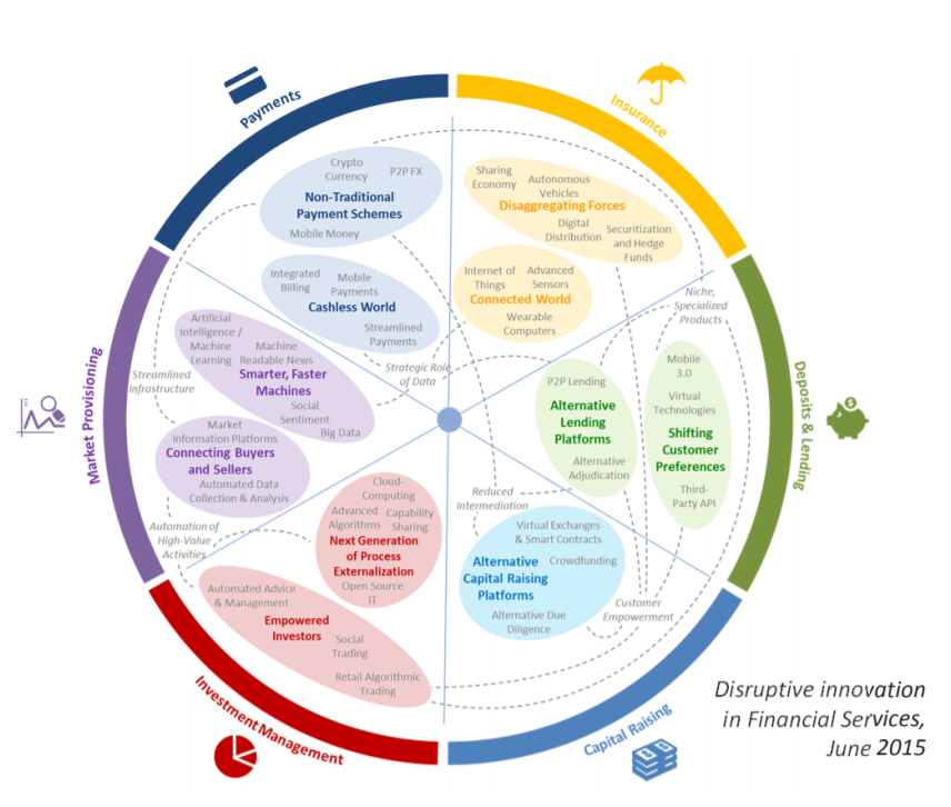 Use Cases:  World Economic Forum: The Future of Financial Infrastructure