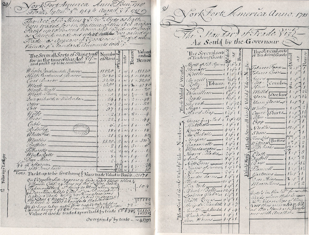 Hudson's Bay Company: List of skins traded at York from Sept. 8th 1714, to August 1st, 1715.