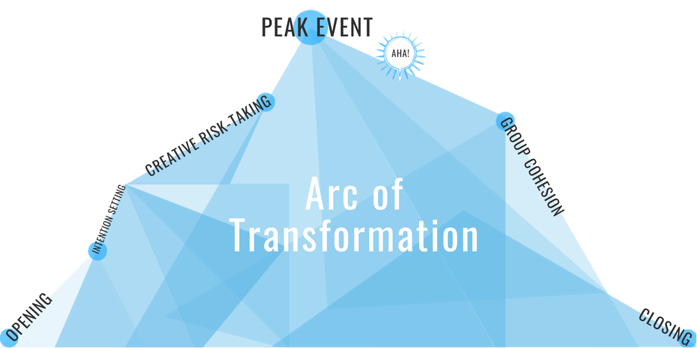 arc-of-transformation-late-nite-art-signature-experience-methodology