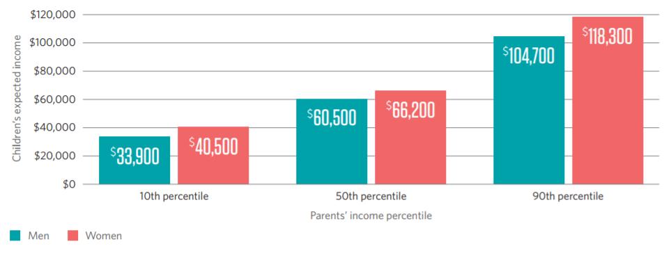 Parents-Income-Determines-Childs-Income-Matthew-Austin-Thompson