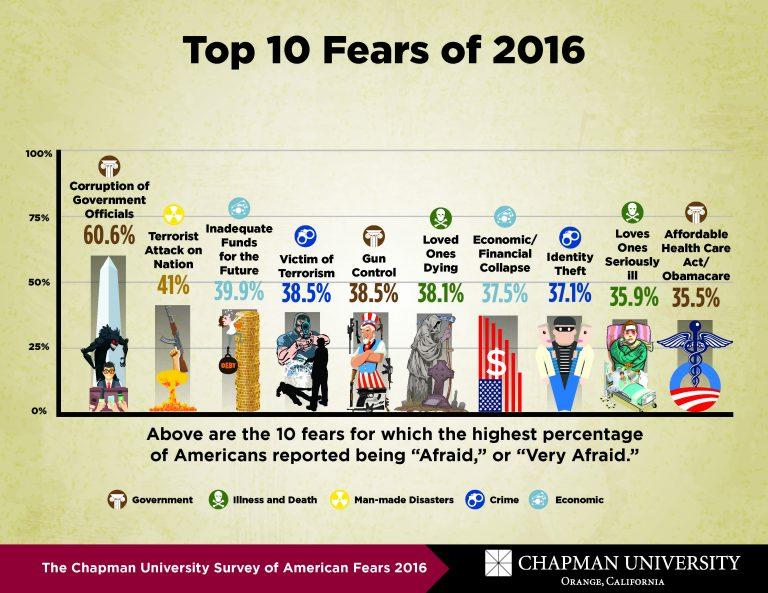 2016-Americans-Top-Fears