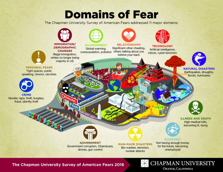 2016-CATO-Fear-Domains