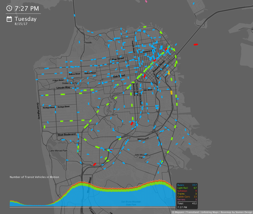 Example of TransitFlow's animation generated for San Francisco