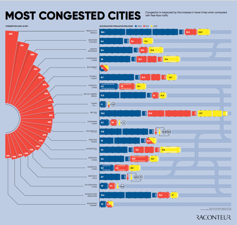 The Most Congested Cities