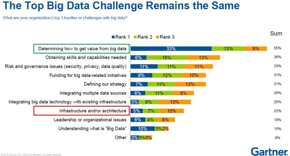 The Top Big Data Challenges
