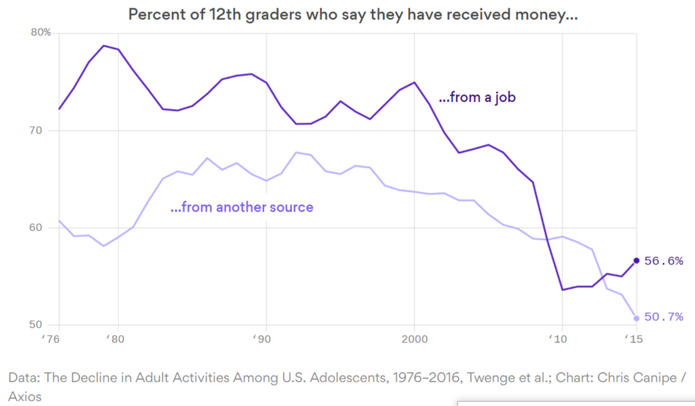 Fewer Teenagers Are Worker Summer Jobs
