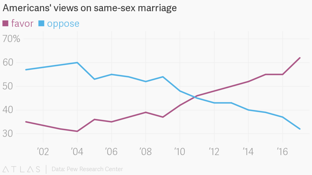 Acceptance of the LGBT community in the US has increased significantly since 2009