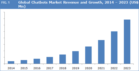The use of chatbots for customer service is projected to grow significantly. Source: Zealous