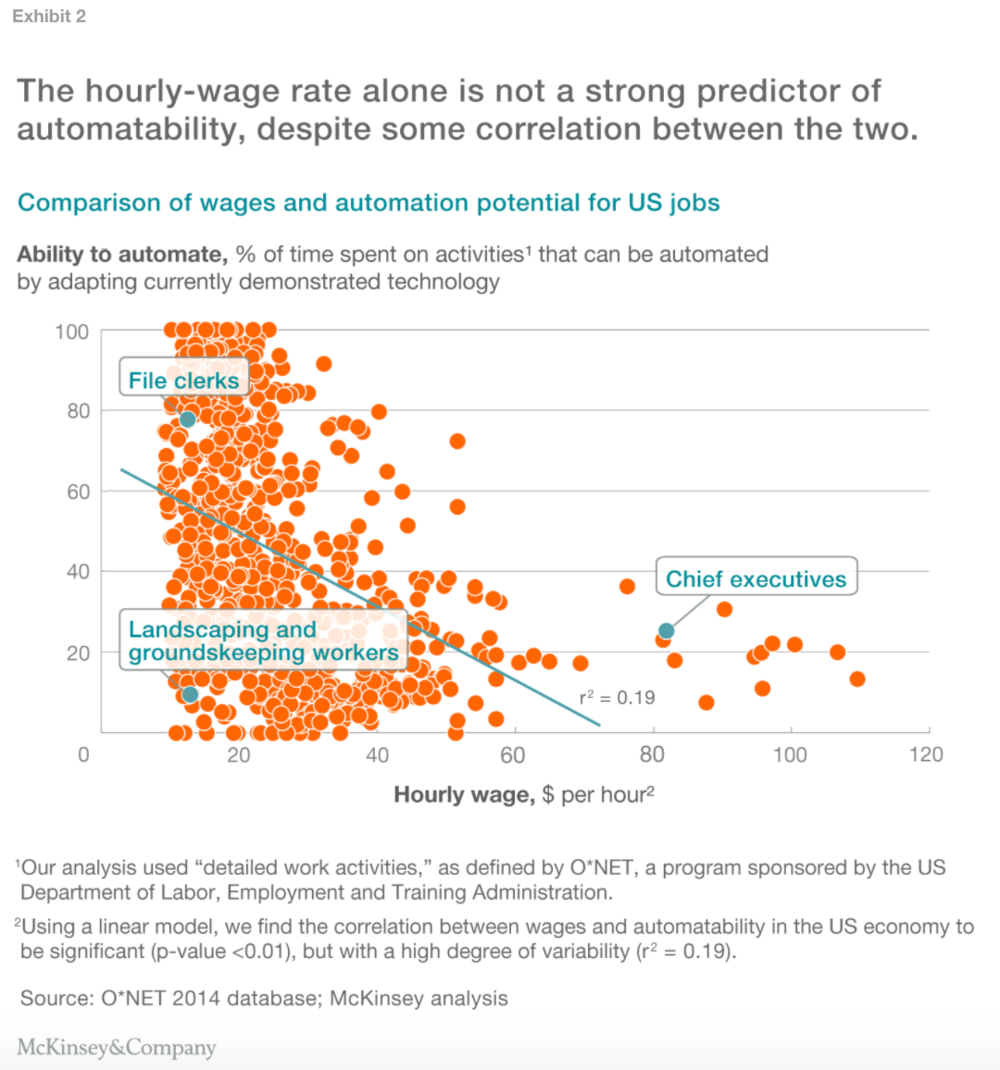 likelihood-of-automation-for-US-Jobs.png