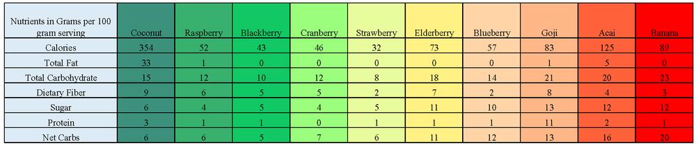 Berry Nutrition Comparison Chart