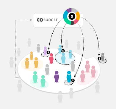 Cobudget: Collaborative Resource Allocation - A tool that makes it easy for organizations and groups to allocate funds collaboratively and transparently.The idea is simple: group members receive funds in their cobudget account. They can propose projects and activities and allocate their own funds to support the proposals of others in the group.