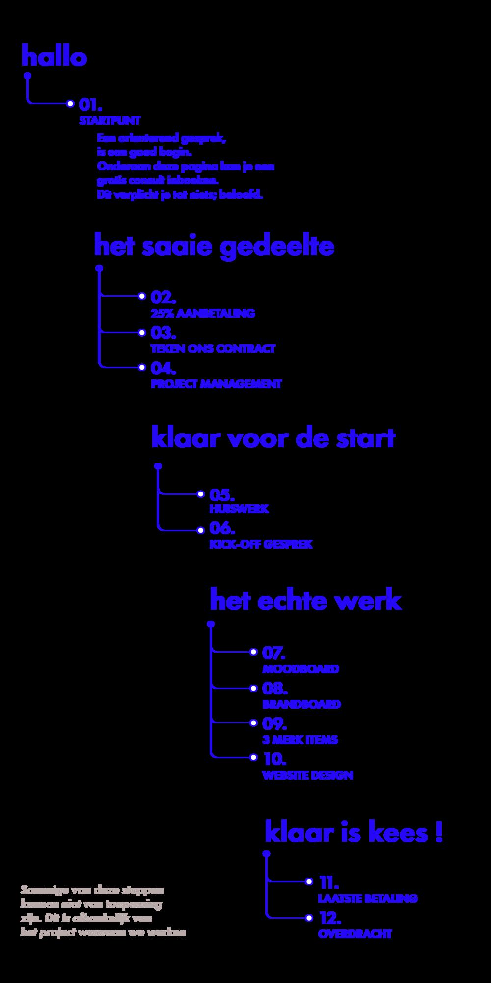NL design process.png