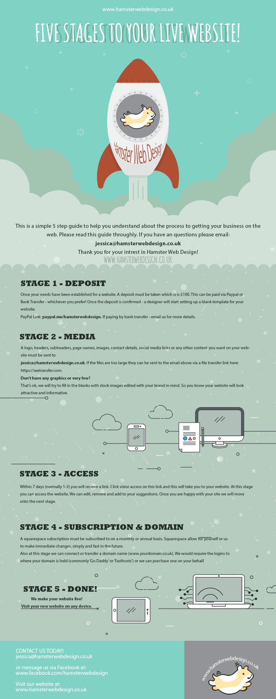 5-Step-Guide Hamster Web Design.png