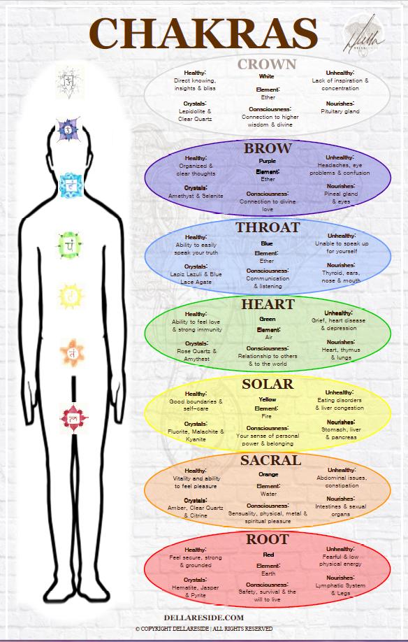 exploring-seven-chakras-infiniteserenity-langley-della-reside
