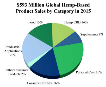Global Hemp-Based Product Sales.png