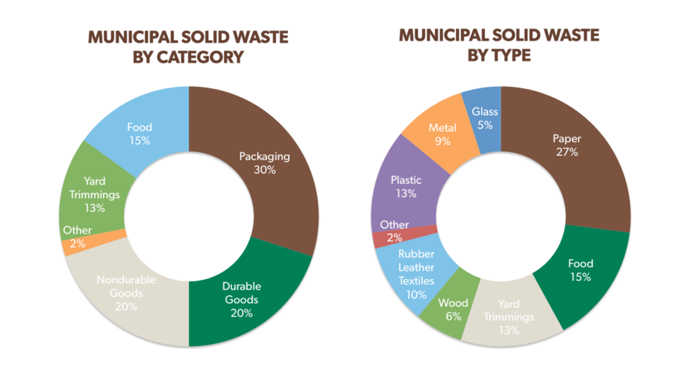 EPA,  Advancing Sustainable Materials Management Report , 2016