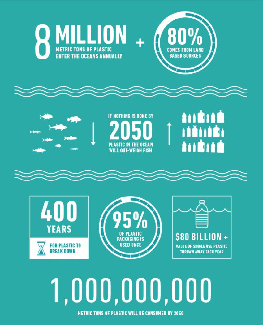 Ocean Plastic Stats