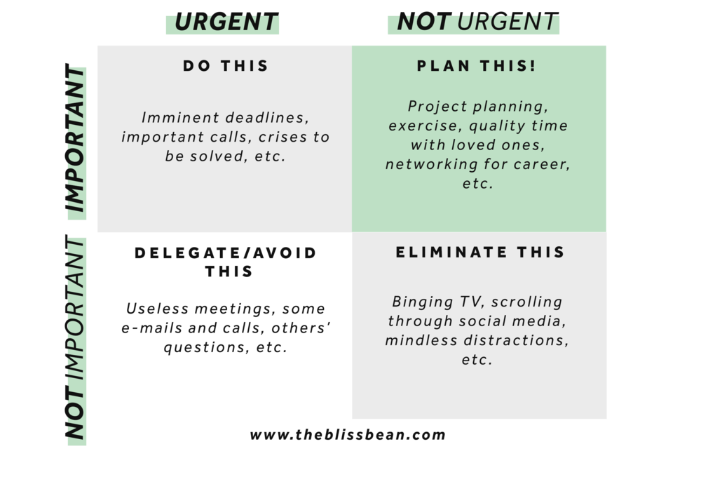 Urgent vs. Important table, productivity and efficience, how to set priorities, delegate, plan - The Bliss Bean