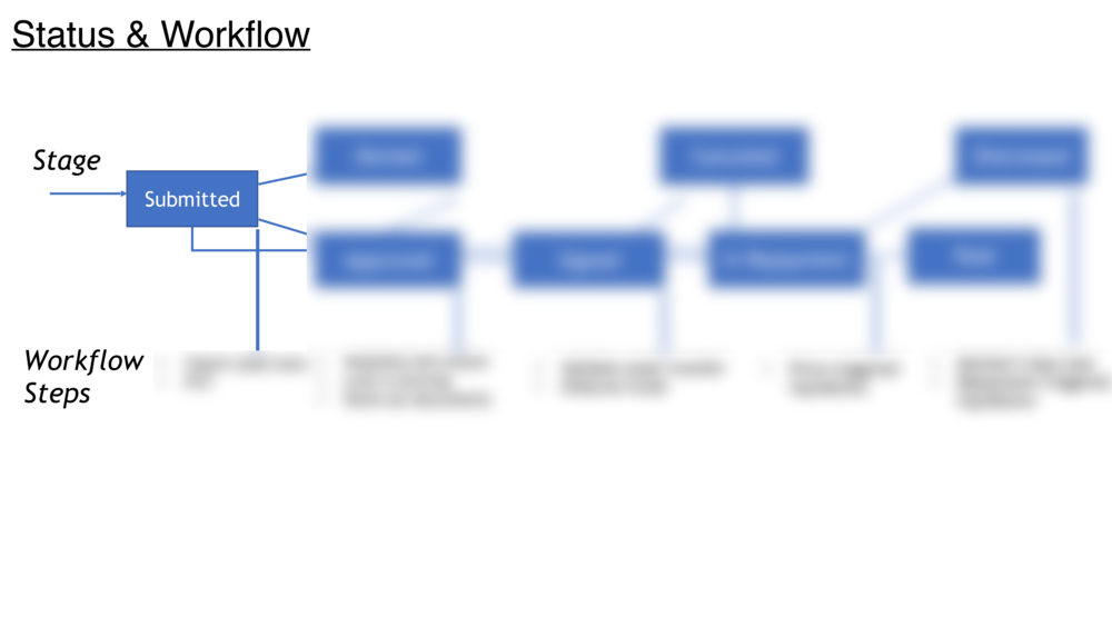 Data Model and Flows 2-1.png