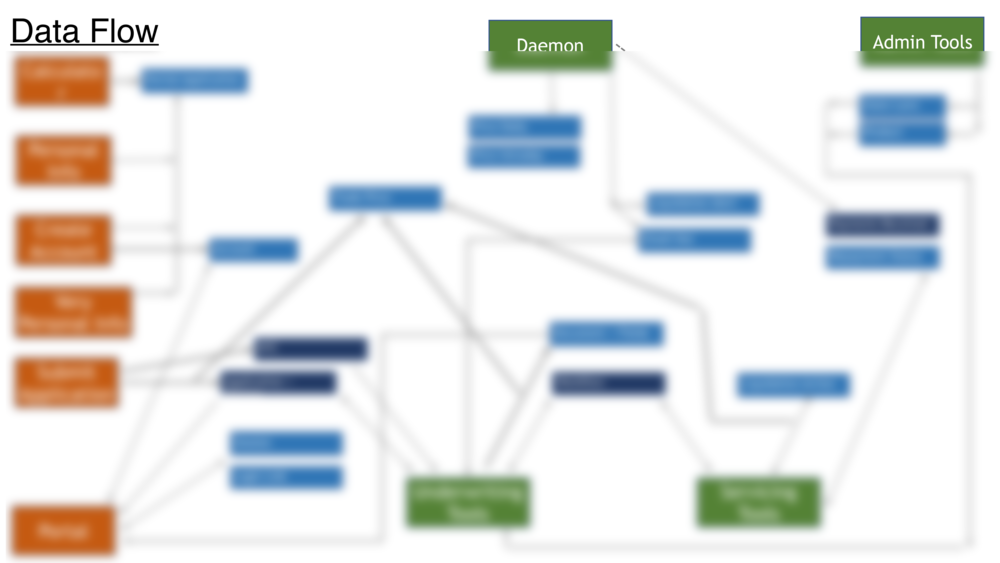 Data Model and Flows 2-3.png