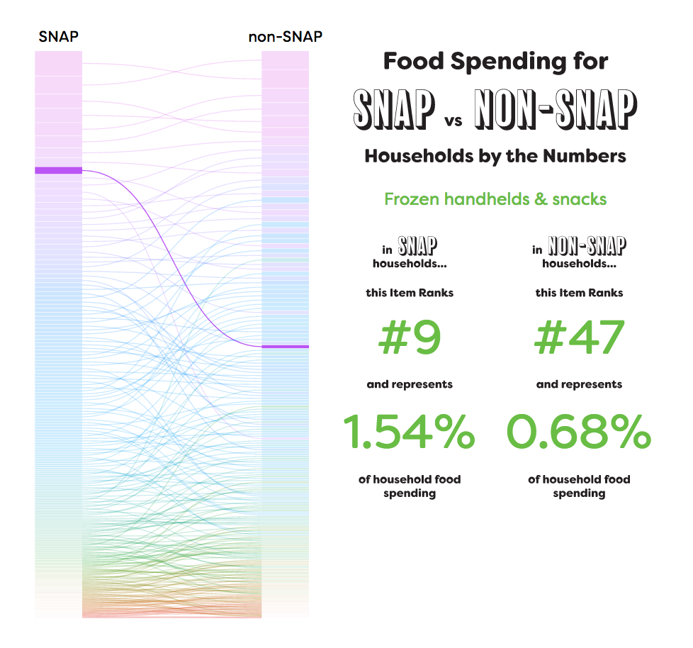 Snap Spending