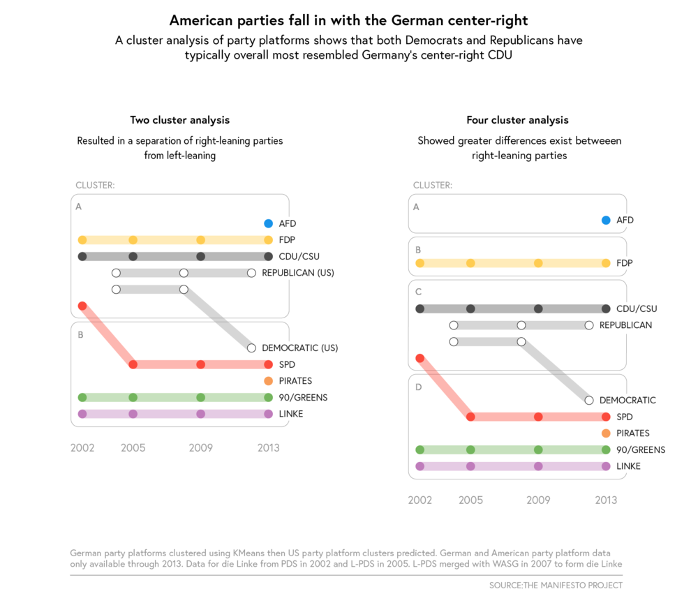 Clustering German and American Parties
