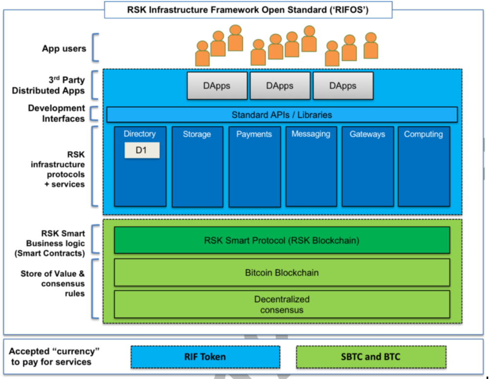 RSK infrastructure layers