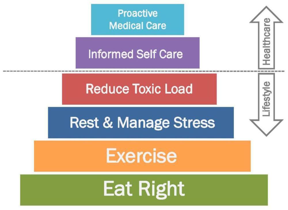 wellness-pyramid-2.jpg