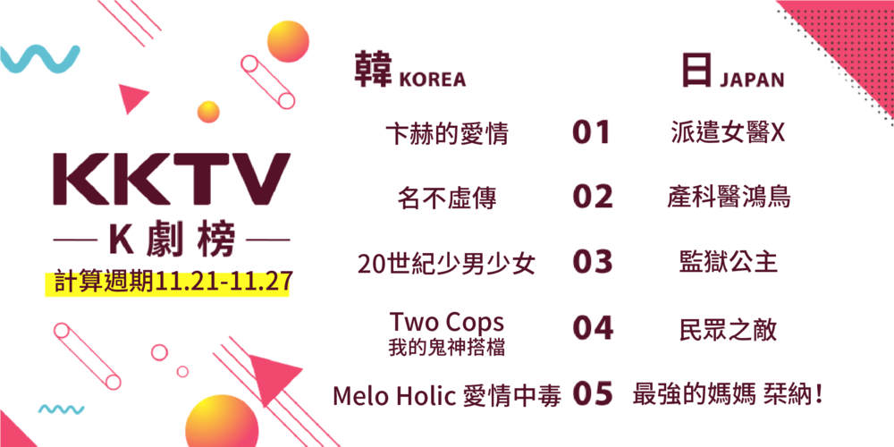 ▲2017 年 11 月第 3 週 KKTV 日韓 K 劇榜