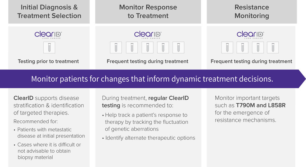 ClearID Breast Cancer Testing Recommendations