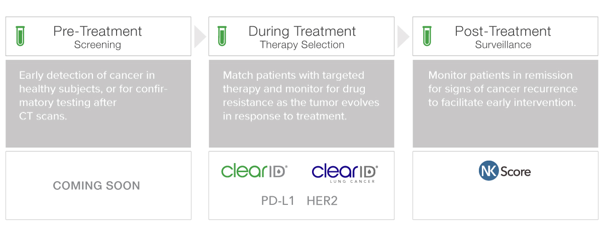 ClearID Testing Recommendations