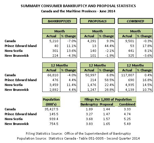 June 2014 Personal Bankruptcy & Consumer Proposal Statistics