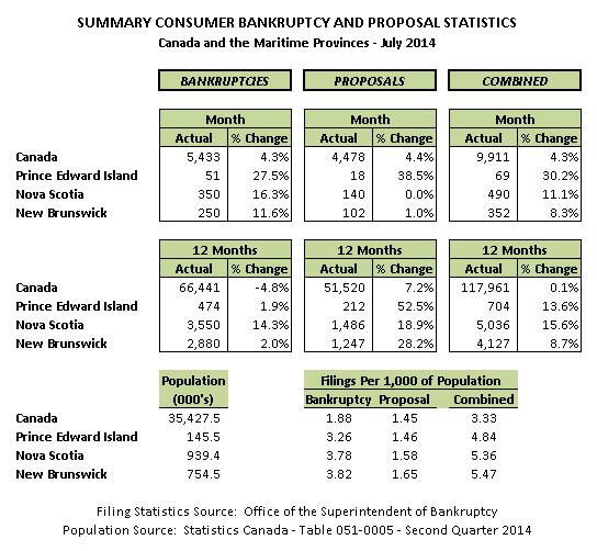 July 2014 Personal Bankruptcy & Consumer Proposal Statistics