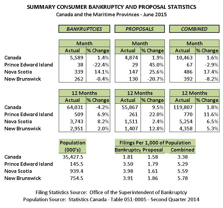June 2015 Personal Bankruptcy & Consumer Proposal Statistics