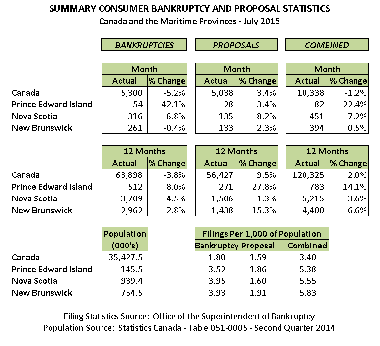 July 2015 Personal Bankruptcy & Consumer Proposal Statistics