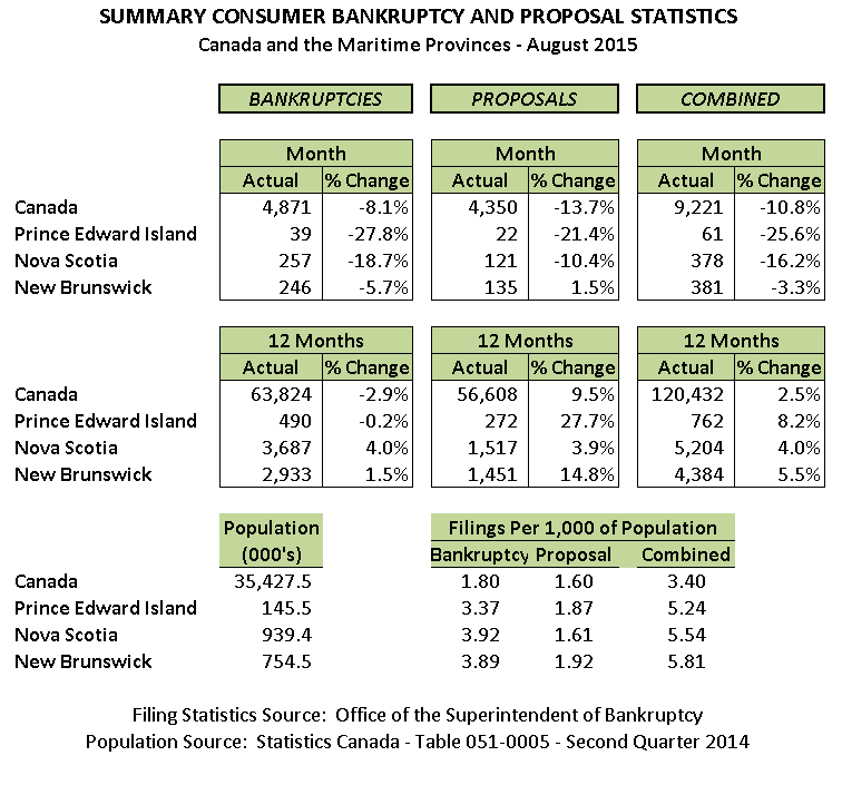 August 2015 Personal Bankruptcy & Consumer Proposal Statistics