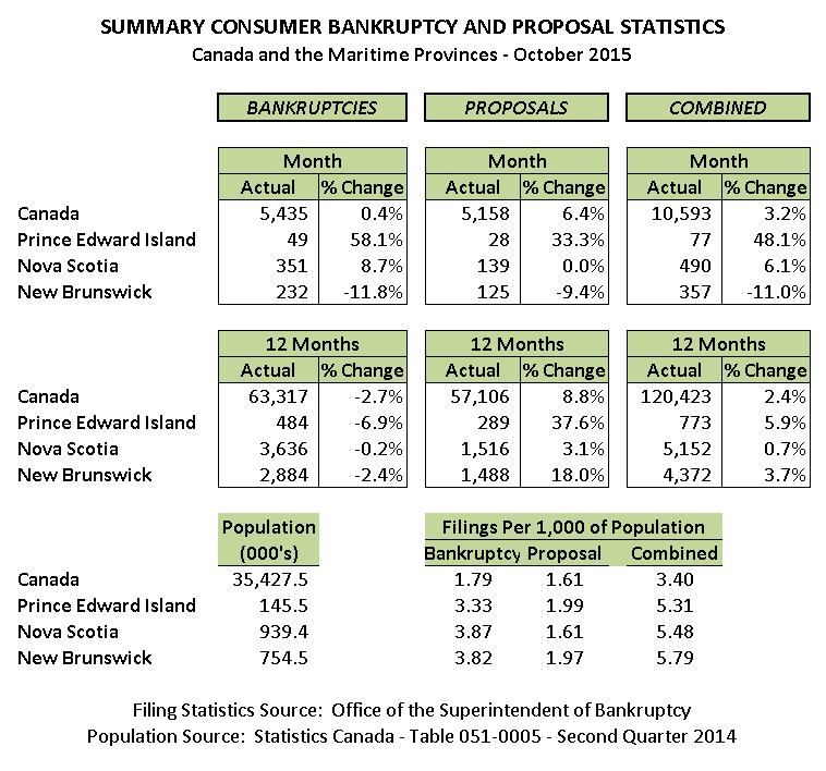 October 2015 Personal Bankruptcy & Consumer Proposal Statistics